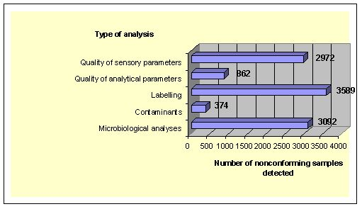 Graph 3.2.2. Number of nonconforming samples by the type of analysis