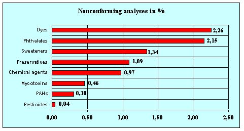 Graph 3.4.2 Detected proportion of nonconforming samples by the groups of contaminants