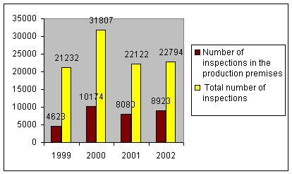 Graph 3.8. The share of inspections performed in the production premises in the total number of inspections performed between 1999 and 2002