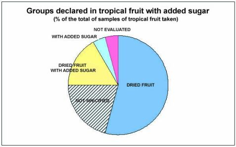 groups declared in tropical fruit