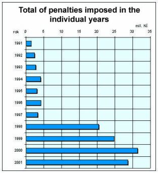 total of penalties imposed in the individual years