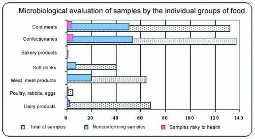 microbiological evalution of samples by the individual groups of food