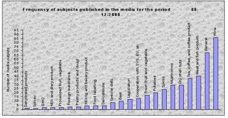 Frequency of subjects published in the media for the period 10_2000