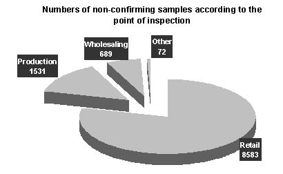 number of non-confirming samples according to the point of inspection