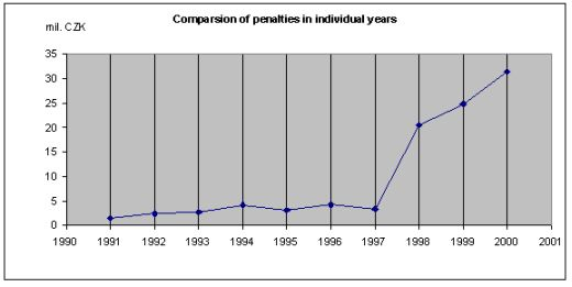 Comparsion of pennalties in individual years